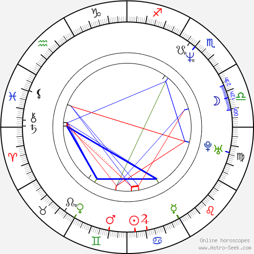Pascal Breuer astro natal birth chart, Pascal Breuer horoscope, astrology