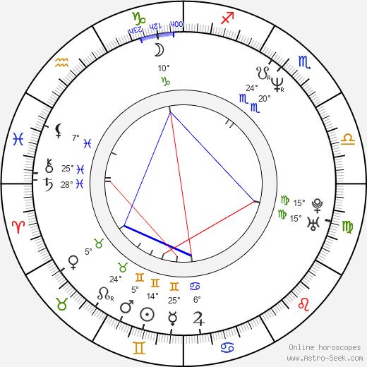 Pawel Jurek birth chart, biography, wikipedia 2019, 2020