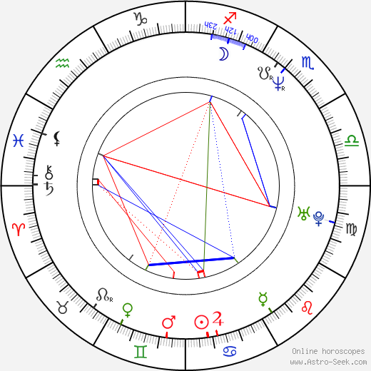 Peter Outerbridge birth chart, Peter Outerbridge astro natal horoscope, astrology
