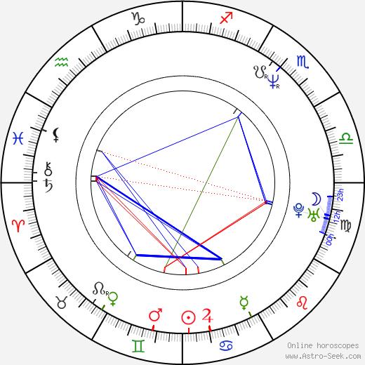 Reidar Palmgren astro natal birth chart, Reidar Palmgren horoscope, astrology