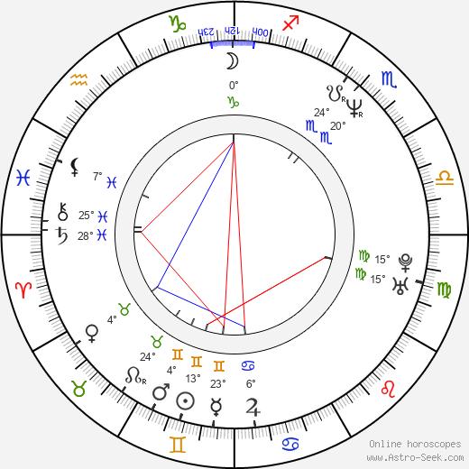 Robert Pralgo birth chart, biography, wikipedia 2020, 2021