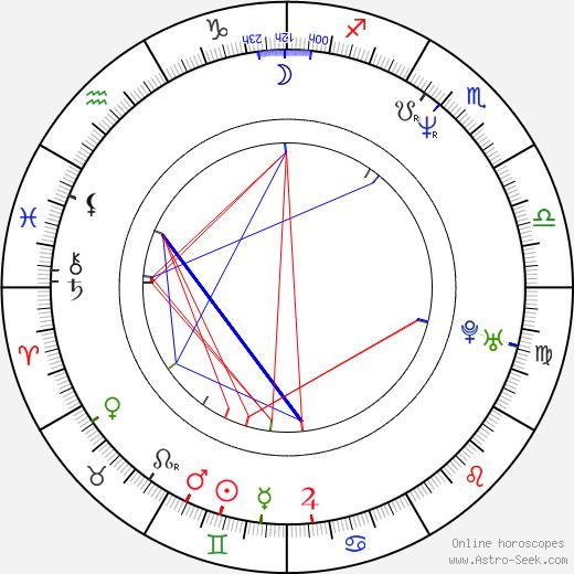 Robert Pralgo birth chart, Robert Pralgo astro natal horoscope, astrology