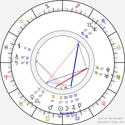 Samuel West birth chart, biography, wikipedia 2020, 2021