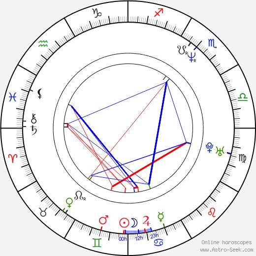 Samuel West birth chart, Samuel West astro natal horoscope, astrology