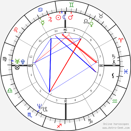 Sandy Alomar tema natale, oroscopo, Sandy Alomar oroscopi gratuiti, astrologia