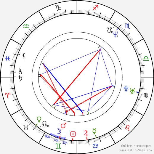 Scott Means день рождения гороскоп, Scott Means Натальная карта онлайн