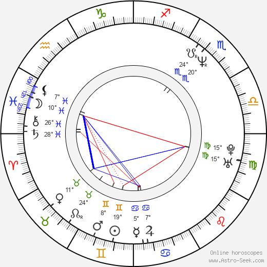 Tosca D'Aquino birth chart, biography, wikipedia 2020, 2021