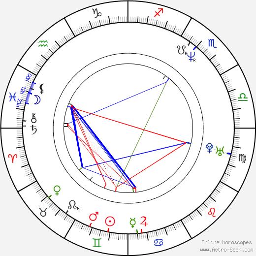 Tosca D'Aquino birth chart, Tosca D'Aquino astro natal horoscope, astrology