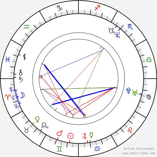 Viktorie Čermáková birth chart, Viktorie Čermáková astro natal horoscope, astrology
