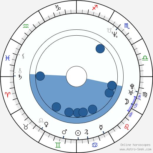 Wojciech Slupiński wikipedia, horoscope, astrology, instagram