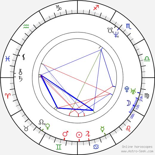 Wojciech Slupiński birth chart, Wojciech Slupiński astro natal horoscope, astrology