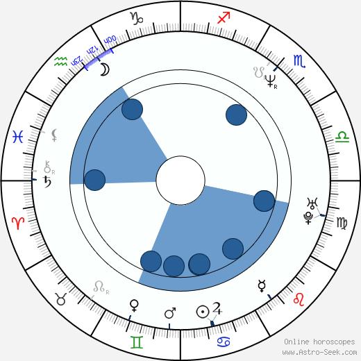 Ace Antonio Hall wikipedia, horoscope, astrology, instagram