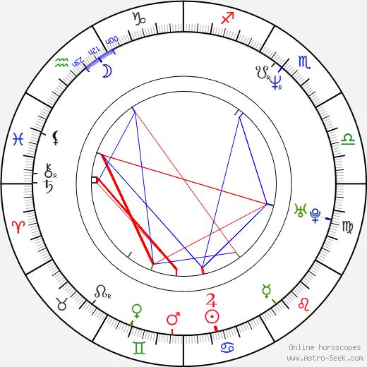 Ace Antonio Hall birth chart, Ace Antonio Hall astro natal horoscope, astrology