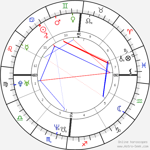 Alessio Boni astro natal birth chart, Alessio Boni horoscope, astrology