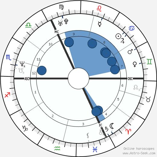 Amélie Nothomb wikipedia, horoscope, astrology, instagram