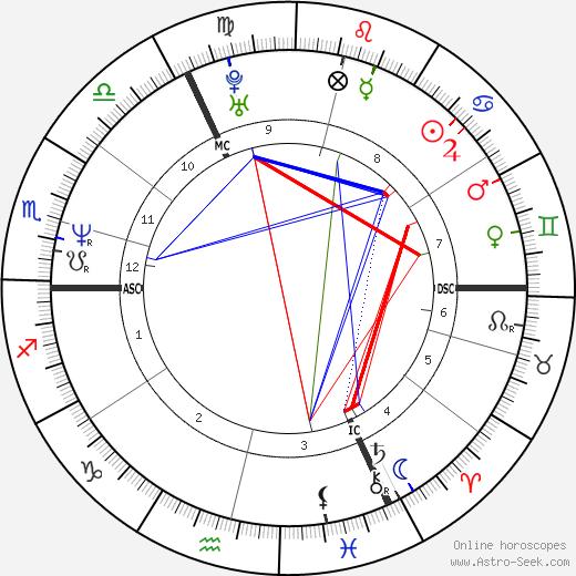 Amélie Nothomb tema natale, oroscopo, Amélie Nothomb oroscopi gratuiti, astrologia