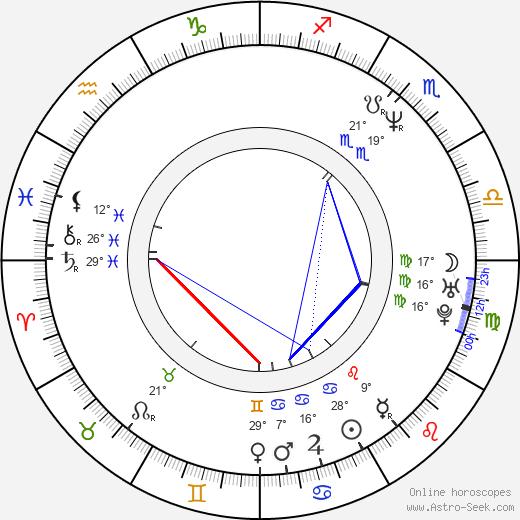 Arija Bareikis birth chart, biography, wikipedia 2019, 2020