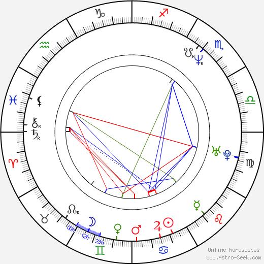 Brian Selznick день рождения гороскоп, Brian Selznick Натальная карта онлайн