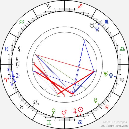 Carlos Leon tema natale, oroscopo, Carlos Leon oroscopi gratuiti, astrologia