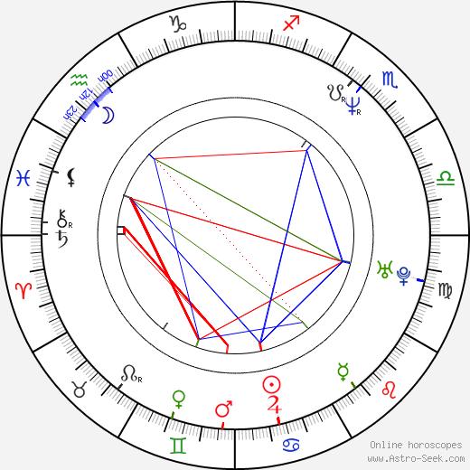 Charles Herman-Wurmfeld birth chart, Charles Herman-Wurmfeld astro natal horoscope, astrology