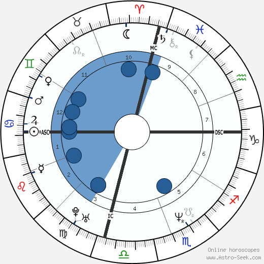 Cheb Mami wikipedia, horoscope, astrology, instagram
