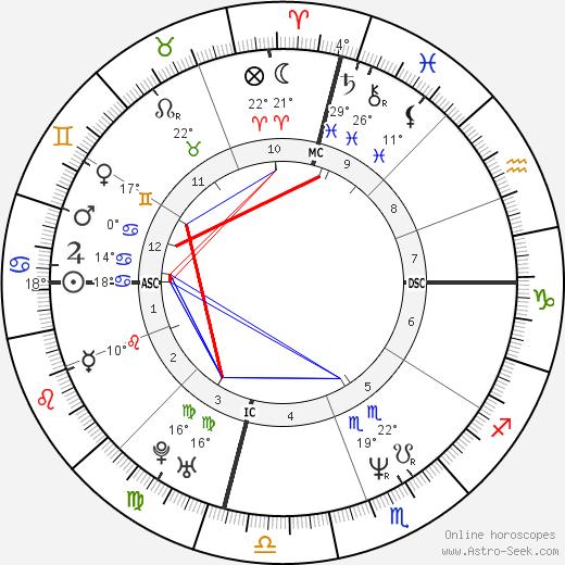 Cheb Mami birth chart, biography, wikipedia 2019, 2020