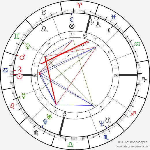 Cheb Mami astro natal birth chart, Cheb Mami horoscope, astrology