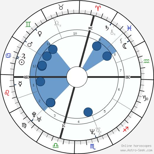 Christina DeFalco wikipedia, horoscope, astrology, instagram