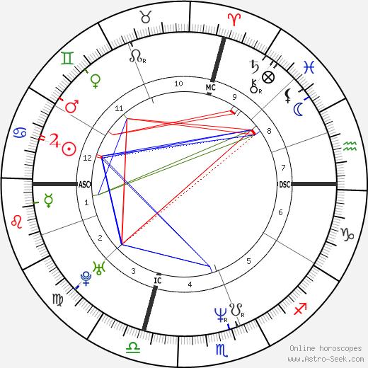 Christina DeFalco день рождения гороскоп, Christina DeFalco Натальная карта онлайн