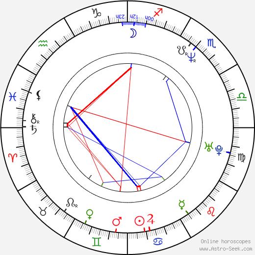 Cinqué Lee день рождения гороскоп, Cinqué Lee Натальная карта онлайн