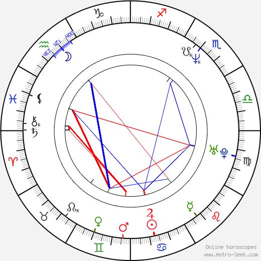 Claudia Wells astro natal birth chart, Claudia Wells horoscope, astrology
