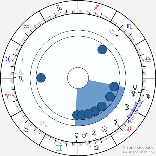 Cosima von Borsody wikipedia, horoscope, astrology, instagram