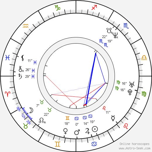 Daniel Krob birth chart, biography, wikipedia 2019, 2020