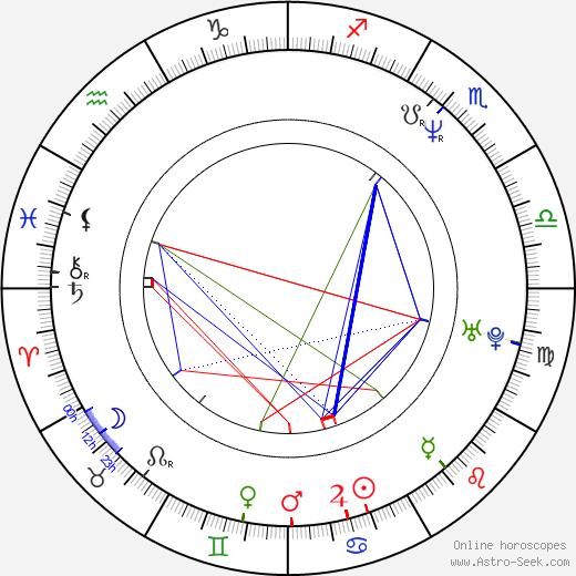 Daniel Krob astro natal birth chart, Daniel Krob horoscope, astrology