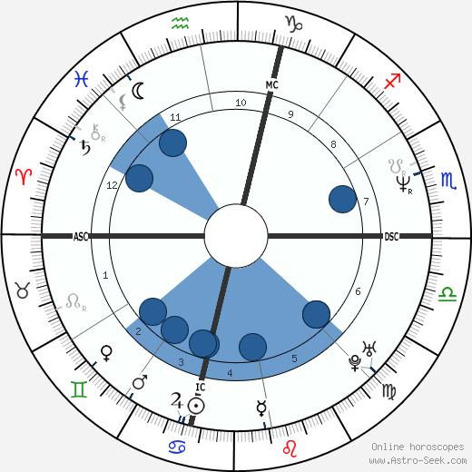 Dave Burba wikipedia, horoscope, astrology, instagram