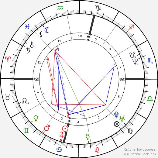 Dave Burba день рождения гороскоп, Dave Burba Натальная карта онлайн