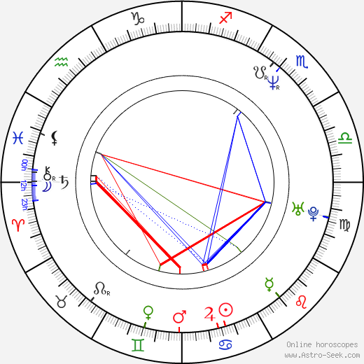 Eric Melvin birth chart, Eric Melvin astro natal horoscope, astrology