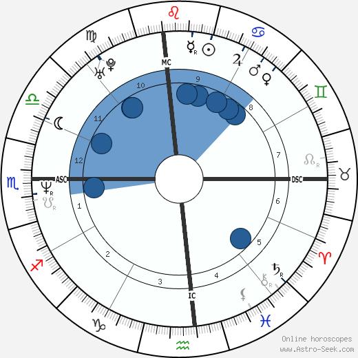 Erinn Chalene Cosby wikipedia, horoscope, astrology, instagram