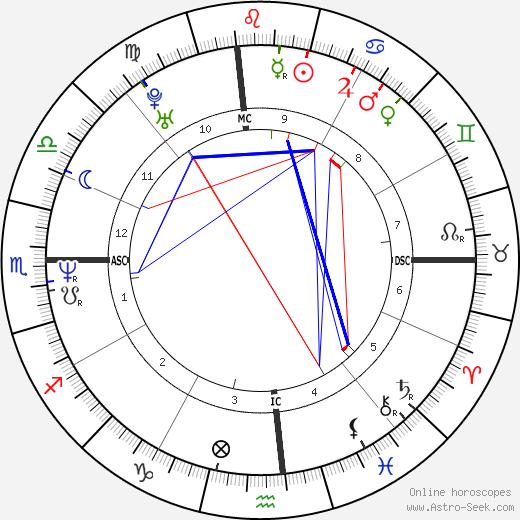 Erinn Chalene Cosby tema natale, oroscopo, Erinn Chalene Cosby oroscopi gratuiti, astrologia