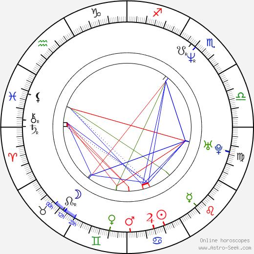 Gil Birmingham birth chart, Gil Birmingham astro natal horoscope, astrology