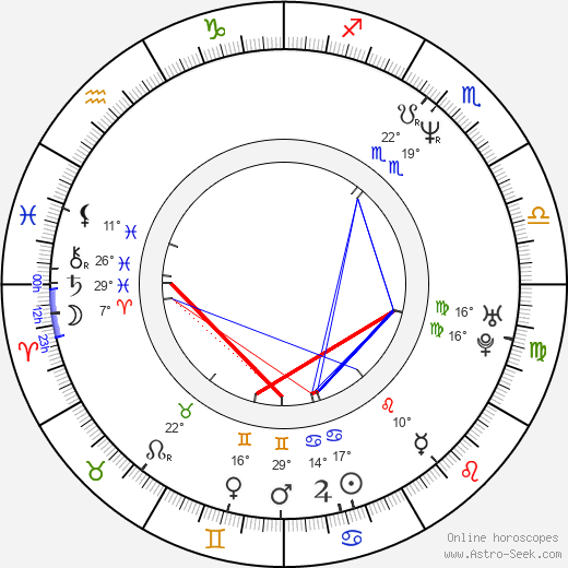 Gina Bellman birth chart, biography, wikipedia 2018, 2019