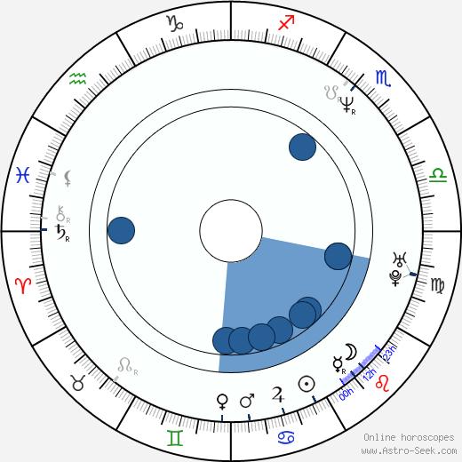 Grzegorz Klein wikipedia, horoscope, astrology, instagram