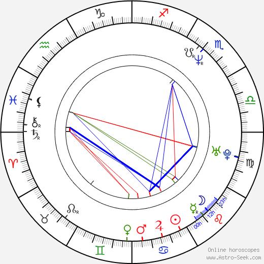 Grzegorz Klein birth chart, Grzegorz Klein astro natal horoscope, astrology