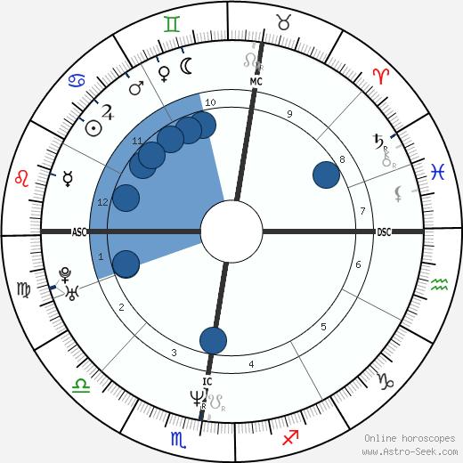 Irène Jacob wikipedia, horoscope, astrology, instagram