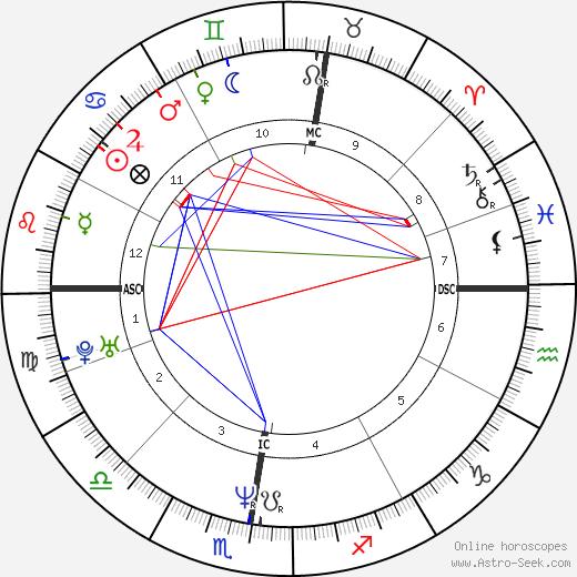 Irène Jacob astro natal birth chart, Irène Jacob horoscope, astrology