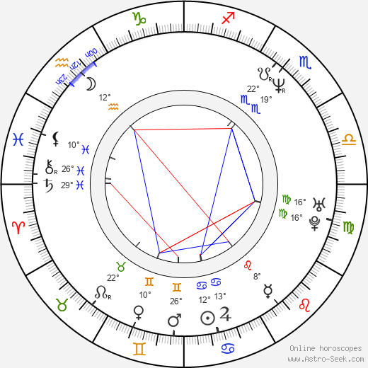 Irina Movila birth chart, biography, wikipedia 2019, 2020