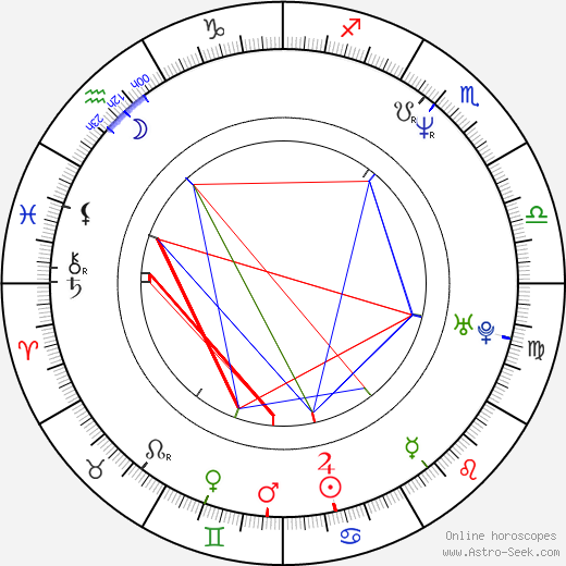 Irina Movila astro natal birth chart, Irina Movila horoscope, astrology