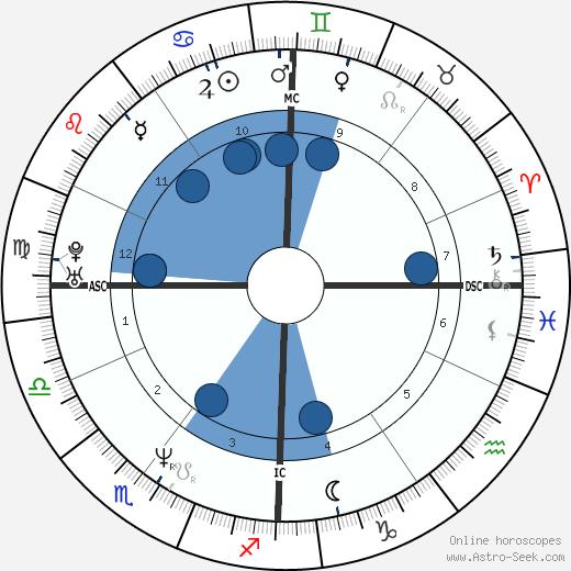Jean-François Richet wikipedia, horoscope, astrology, instagram