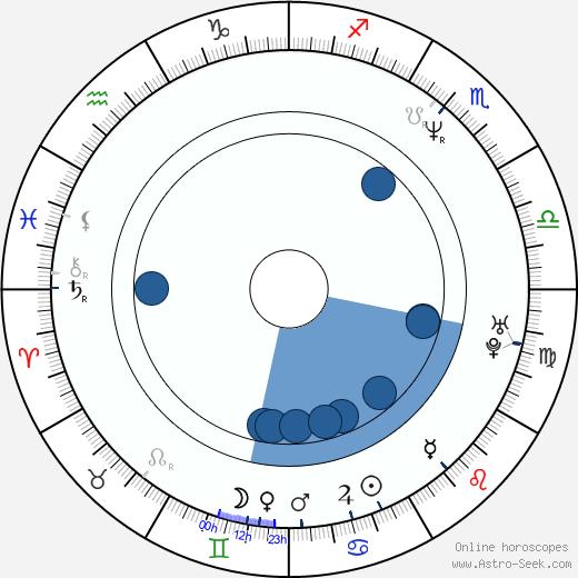 Jennifer Allison wikipedia, horoscope, astrology, instagram