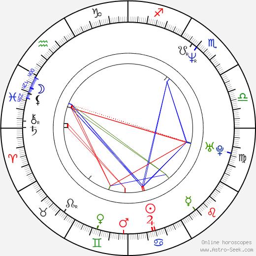 Jim Gaffigan astro natal birth chart, Jim Gaffigan horoscope, astrology